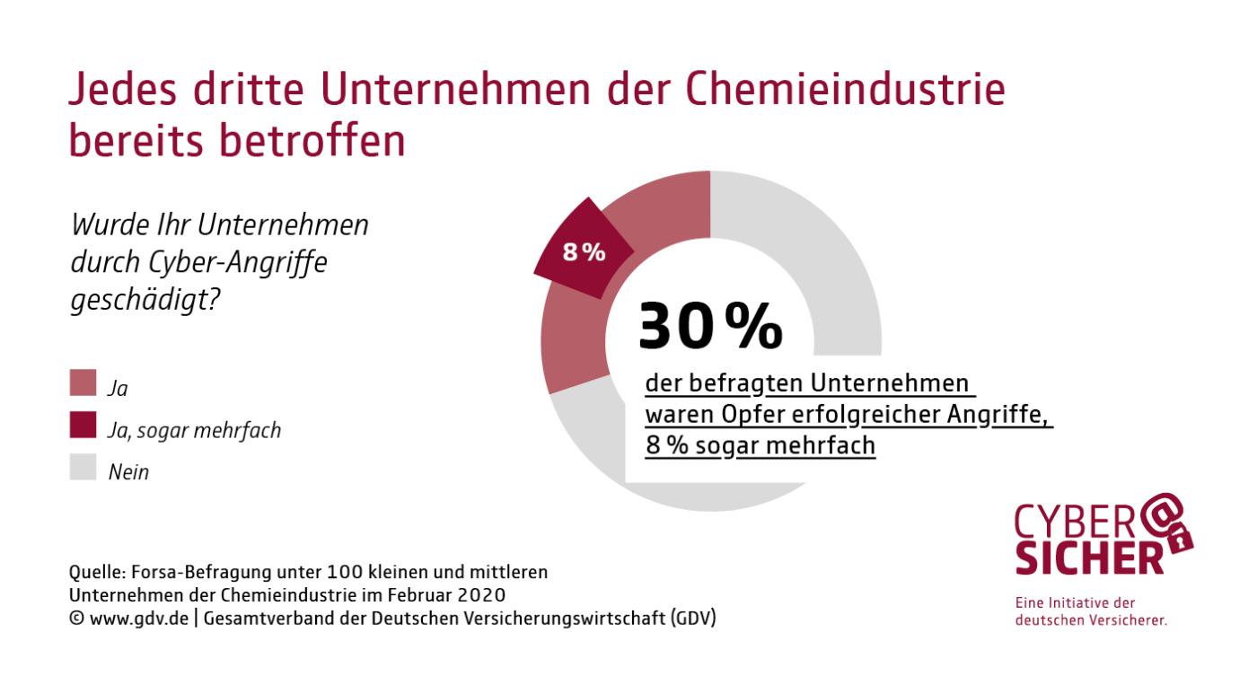 Cyberangriff Chemiebranche