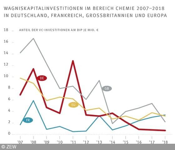 Mit Blick auf die europäischen Nationen fällt die schwache Entwicklung der Wagniskapitalinvestitionen in Deutschland auf.