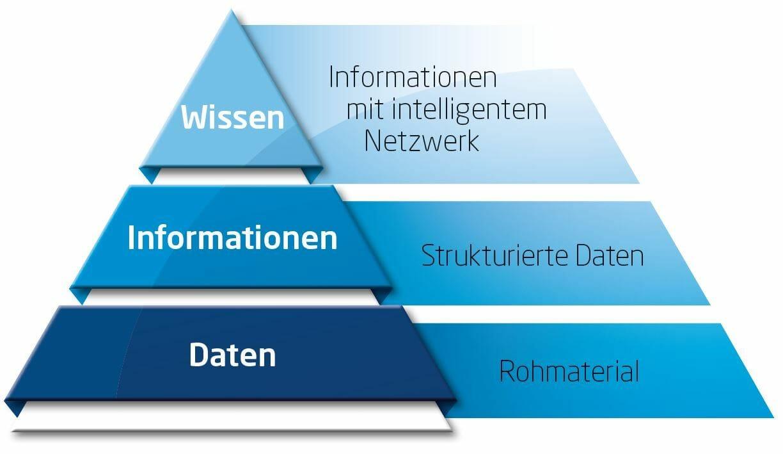 Datenkonzentration