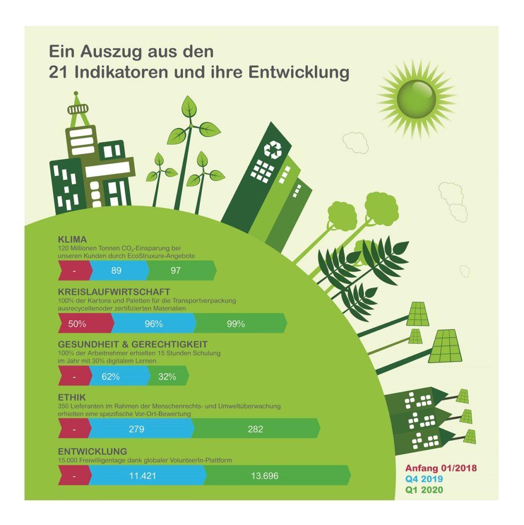 Nachhaltigkeitsstrategie Schneider Electric